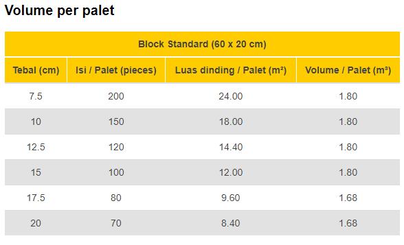 volume per palet bata hebel mercusuar